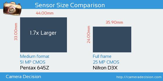 Pentax 645Z vs Nikon D3X Sensor Size Comparison