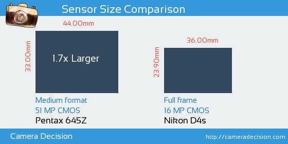 Pentax 645Z vs Nikon D4s Sensor Size Comparison