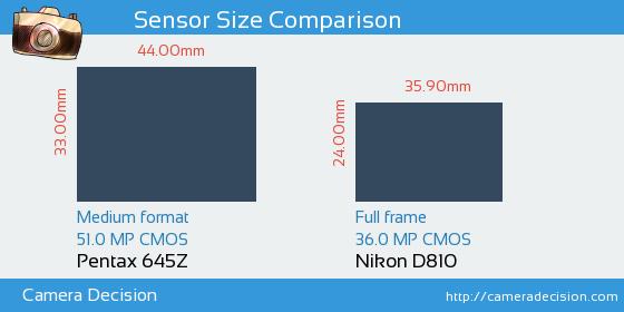 Pentax 645Z vs Nikon D810 Sensor Size Comparison