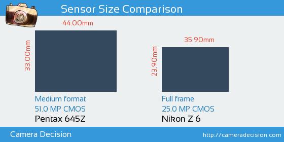 Pentax 645Z vs Nikon Z6 Sensor Size Comparison