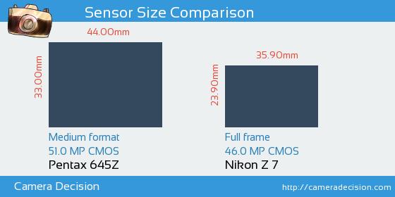 Pentax 645Z vs Nikon Z7 Sensor Size Comparison