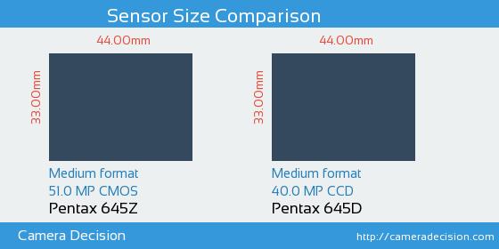 Pentax 645Z vs Pentax 645D Sensor Size Comparison