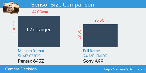 Pentax 645Z vs Sony A99 Sensor Size Comparison
