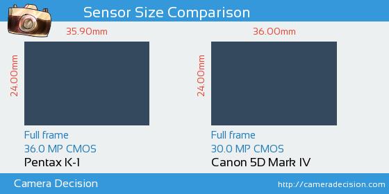 Pentax K-1 vs Canon 5D MIV Sensor Size Comparison