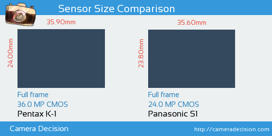 Pentax K-1 vs Panasonic S1 Sensor Size Comparison