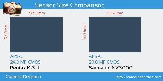 Pentax K-3 II vs Samsung NX3000 Sensor Size Comparison