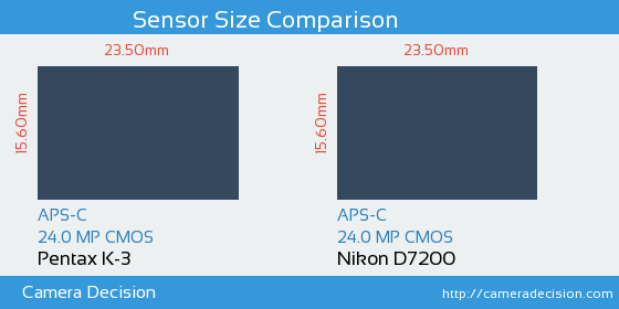 Pentax K-3 vs Nikon D7200 Sensor Size Comparison