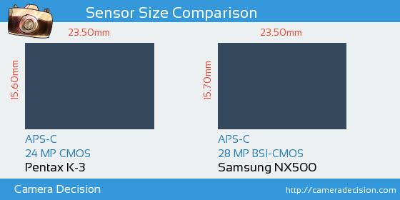 Pentax K-3 vs Samsung NX500 Sensor Size Comparison