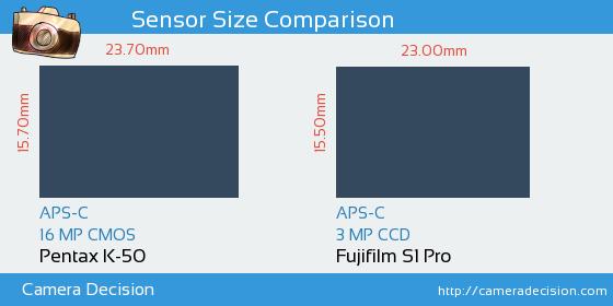 Pentax K-50 vs Fujifilm S1 Pro Sensor Size Comparison