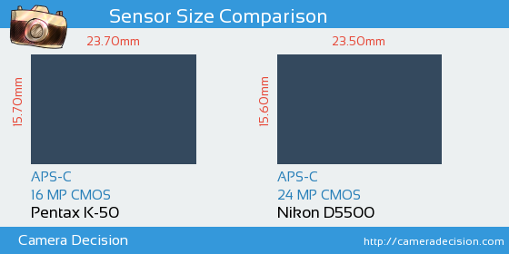 Pentax K-50 vs Nikon D5500 Sensor Size Comparison