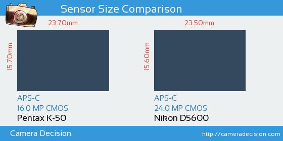Pentax K-50 vs Nikon D5600 Sensor Size Comparison
