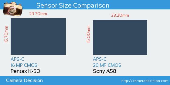 Pentax K-50 vs Sony A58 Sensor Size Comparison