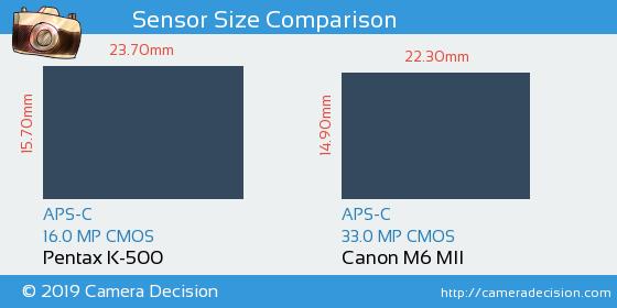 Pentax K-500 vs Canon M6 MII Sensor Size Comparison