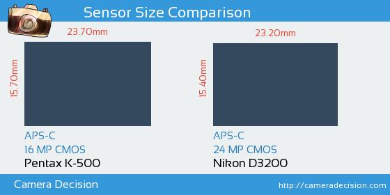 Pentax K-500 vs Nikon D3200 Sensor Size Comparison