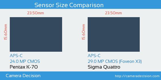 Pentax K-70 vs Sigma Quattro Sensor Size Comparison