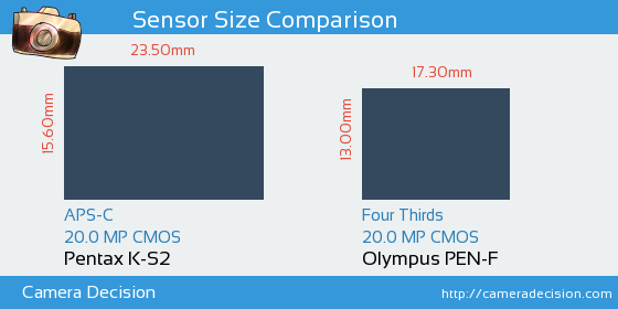 Pentax K-S2 vs Olympus PEN-F Sensor Size Comparison