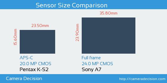 Pentax K-S2 vs Sony A7 Sensor Size Comparison