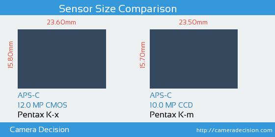 Pentax K-x vs Pentax K-m Sensor Size Comparison