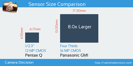 Pentax Q vs Panasonic GM1 Sensor Size Comparison