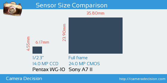 Pentax WG-10 vs Sony A7 II Sensor Size Comparison