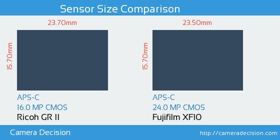 Ricoh GR II vs Fujifilm XF10 Sensor Size Comparison
