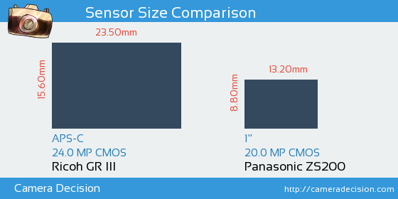 Ricoh GR III vs Panasonic ZS200 Sensor Size Comparison