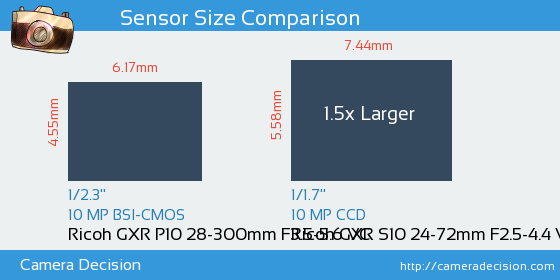 Ricoh GXR P10 28-300mm F3.5-5.6 VC vs Ricoh GXR S10 24-72mm F2.5-4.4 VC Sensor Size Comparison