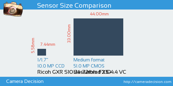 Ricoh GXR S10 24-72mm F2.5-4.4 VC vs Hasselblad X1D Sensor Size Comparison