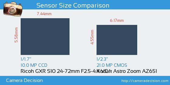 Ricoh GXR S10 24-72mm F2.5-4.4 VC vs Kodak Astro Zoom AZ651 Sensor Size Comparison