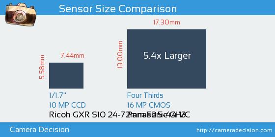 Ricoh GXR S10 24-72mm F2.5-4.4 VC vs Panasonic GH3 Sensor Size Comparison