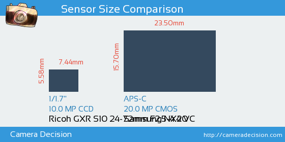 Ricoh GXR S10 24-72mm F2.5-4.4 VC vs Samsung NX20 Sensor Size Comparison