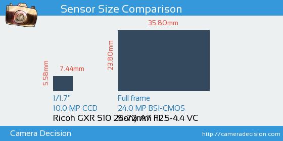 Ricoh GXR S10 24-72mm F2.5-4.4 VC vs Sony A7 III Sensor Size Comparison
