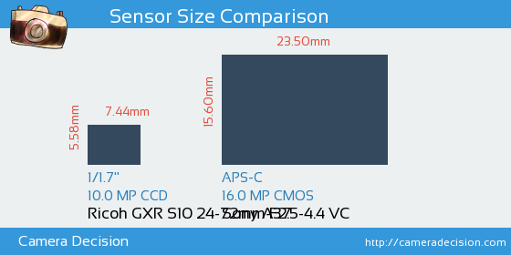Ricoh GXR S10 24-72mm F2.5-4.4 VC vs Sony A37 Sensor Size Comparison