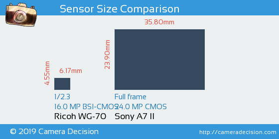Ricoh WG-70 vs Sony A7 II Sensor Size Comparison