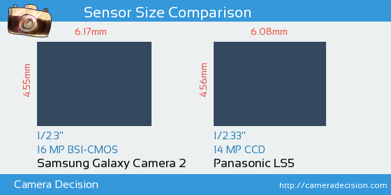 Samsung Galaxy Camera 2 vs Panasonic LS5 Sensor Size Comparison