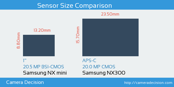 Samsung NX mini vs Samsung NX300 Sensor Size Comparison