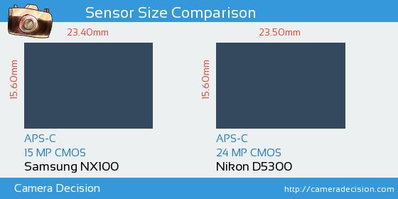 Samsung NX100 vs Nikon D5300 Sensor Size Comparison