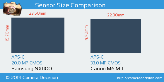 Samsung NX1100 vs Canon M6 MII Sensor Size Comparison