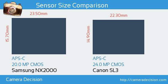 Samsung NX2000 vs Canon SL3 Sensor Size Comparison