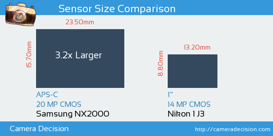 Samsung NX2000 vs Nikon 1 J3 Sensor Size Comparison