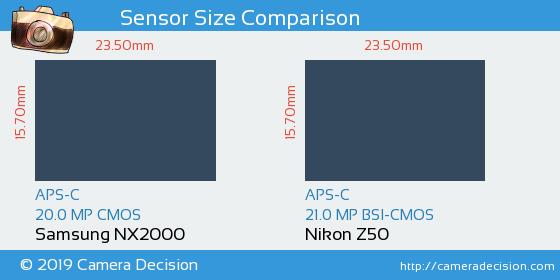Samsung NX2000 vs Nikon Z50 Sensor Size Comparison
