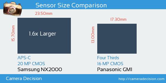 Samsung NX2000 vs Panasonic GM1 Sensor Size Comparison