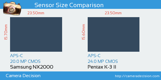 Samsung NX2000 vs Pentax K-3 II Sensor Size Comparison