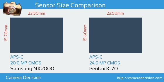 Samsung NX2000 vs Pentax K-70 Sensor Size Comparison