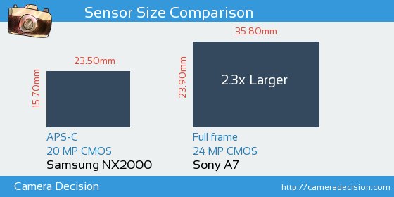 Samsung NX2000 vs Sony A7 Sensor Size Comparison