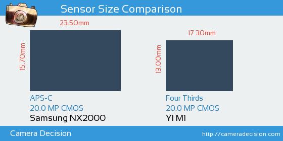 Samsung NX2000 vs YI M1 Sensor Size Comparison