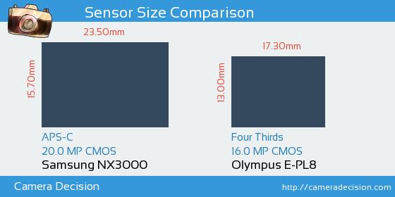 Samsung NX3000 vs Olympus E-PL8 Sensor Size Comparison