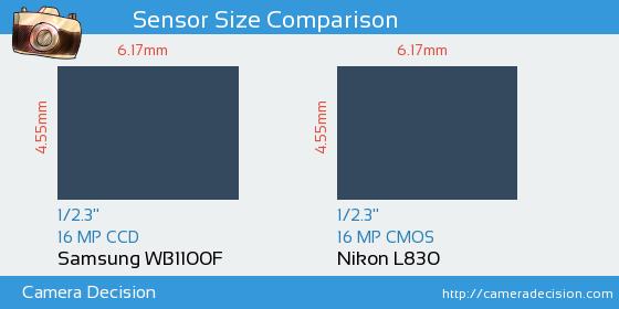 Samsung WB1100F vs Nikon L830 Sensor Size Comparison