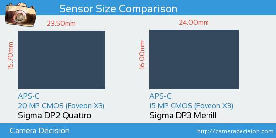 Sigma DP2 Quattro vs Sigma DP3 Merrill Sensor Size Comparison