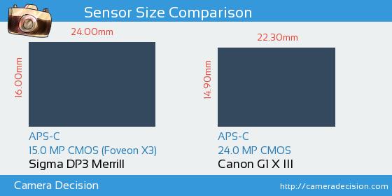 Sigma DP3 Merrill vs Canon G1 X III Sensor Size Comparison